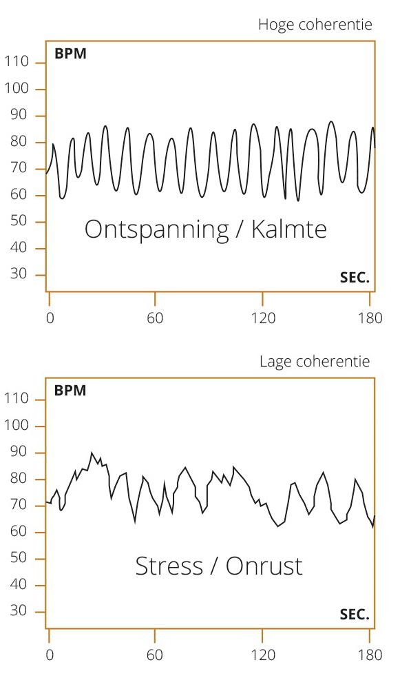 Hartcoherentie bij stress en onrust versus bij kalmte en positieve emoties - Oosterzele - Gent - hartcoherentietraining.be - Mathieu Devies